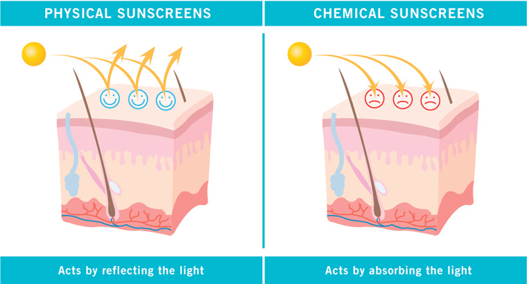 natural-sunscreen-physical-chemical